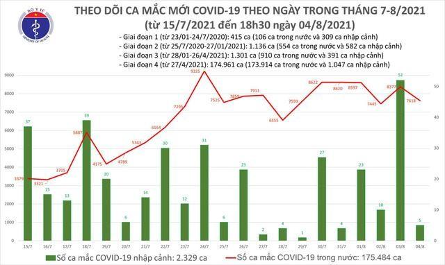 Bản tin dịch COVID-19 tối 4/8: Thêm 3.351 ca mắc mới, nâng số mắc cả ngày lên 7.623 ca ảnh 1