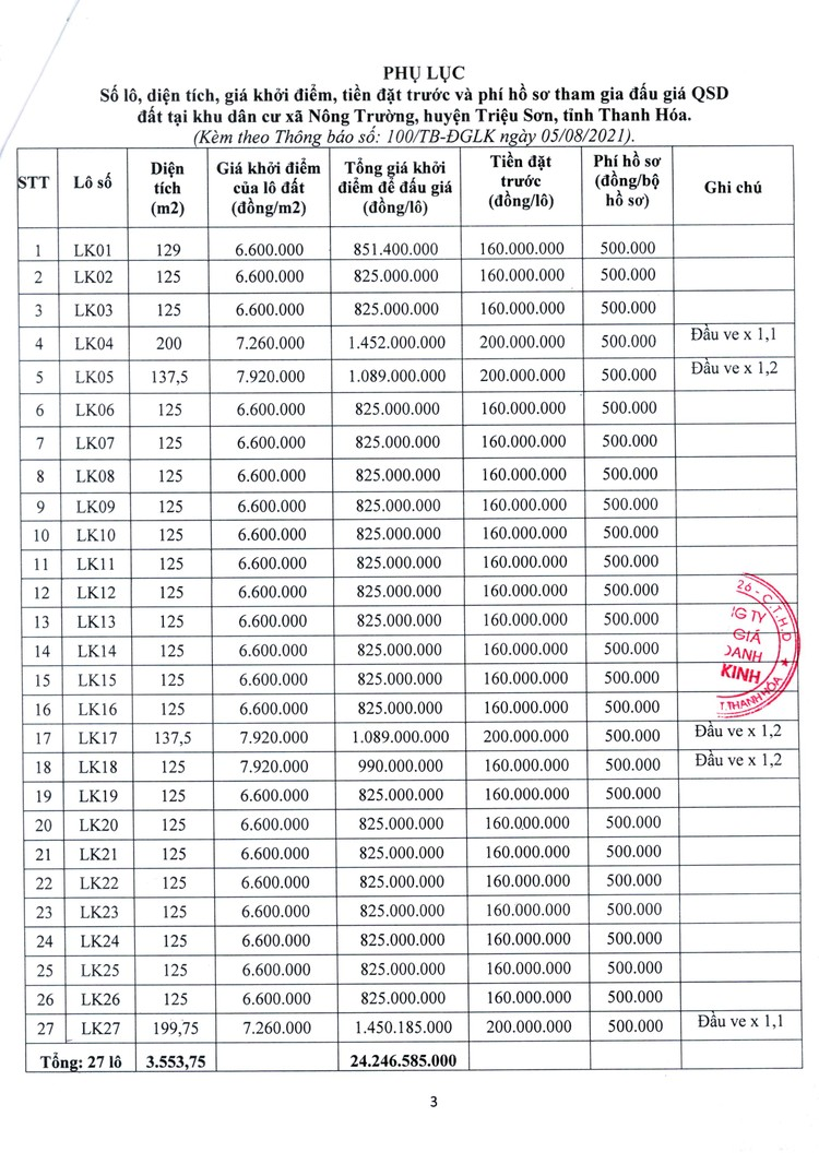 Ngày 27/8/2021, đấu giá quyền sử dụng 27 lô đất tại huyện Triệu Sơn, tỉnh Thanh Hóa ảnh 4