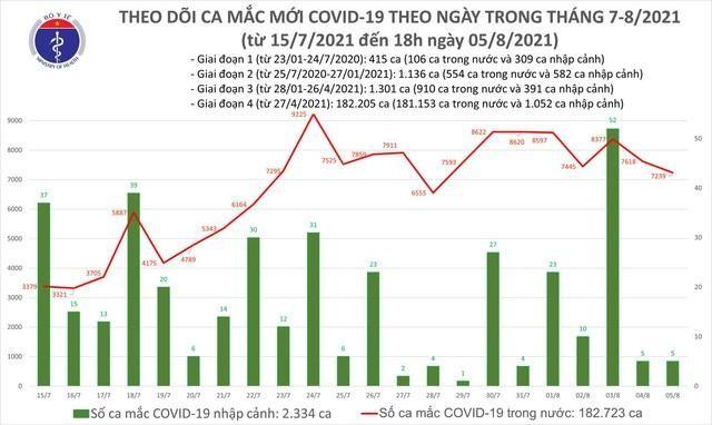 Bản tin dịch COVID-19 tối 5/8: Có 3.301 ca mắc, trong đó TP.HCM là 1.537 ảnh 1
