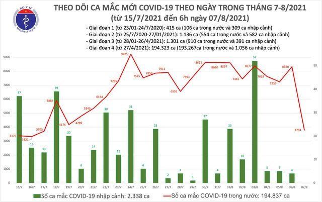 Bản tin dịch COVID-19 sáng 7/8: Có thêm 3.794 ca mắc mới, trong đó riêng TP.HCM có 1.836 ca ảnh 1