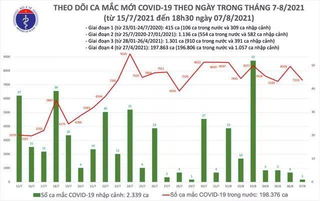 Bản tin dịch COVID-19 tối 7/8: Thêm 3.540 ca mắc mới, cả ngày tăng lên 7.334 ca ảnh 1