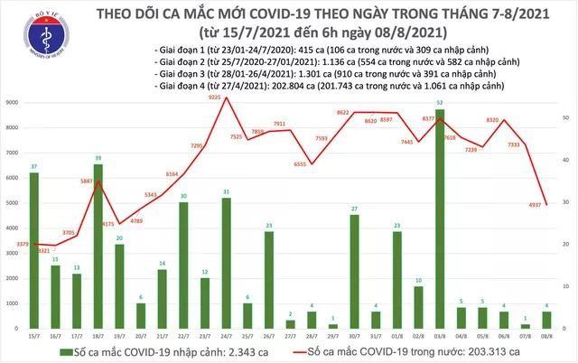 Bản tin dịch COVID-19 sáng 8/8: Thêm 4.941 ca mắc mới, riêng TP.HCM là 1.896 ca ảnh 1