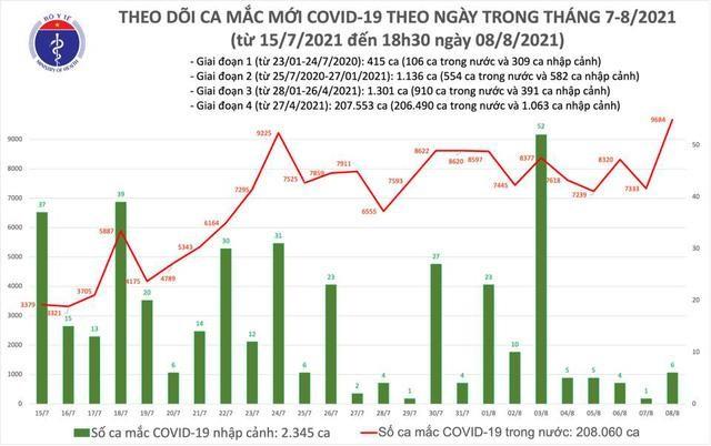 Bản tin dịch COVID-19 tối 8/8: Thêm 4.949 ca mắc mới, cả ngày tăng 9.890 ca ảnh 1