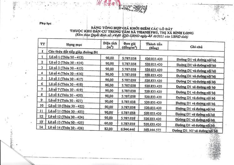 Ngày 9/9/2021, đấu giá quyền sử dụng 24 lô đất tại thị xã Bình Long, tỉnh Bình Phước ảnh 5