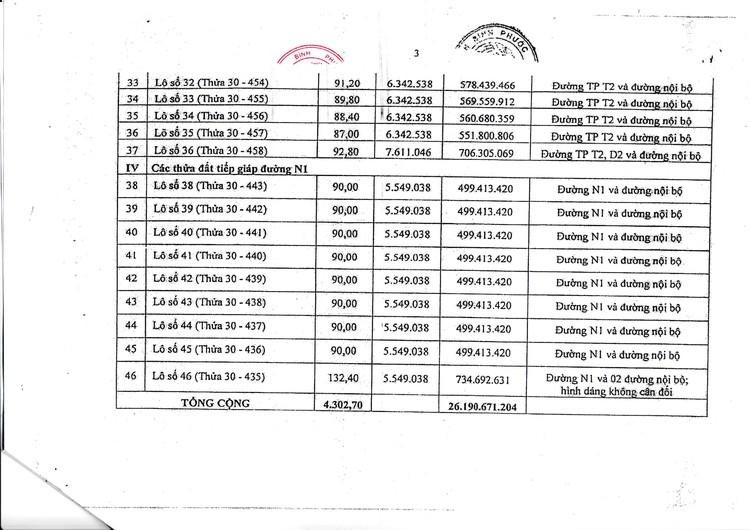 Ngày 9/9/2021, đấu giá quyền sử dụng 24 lô đất tại thị xã Bình Long, tỉnh Bình Phước ảnh 7
