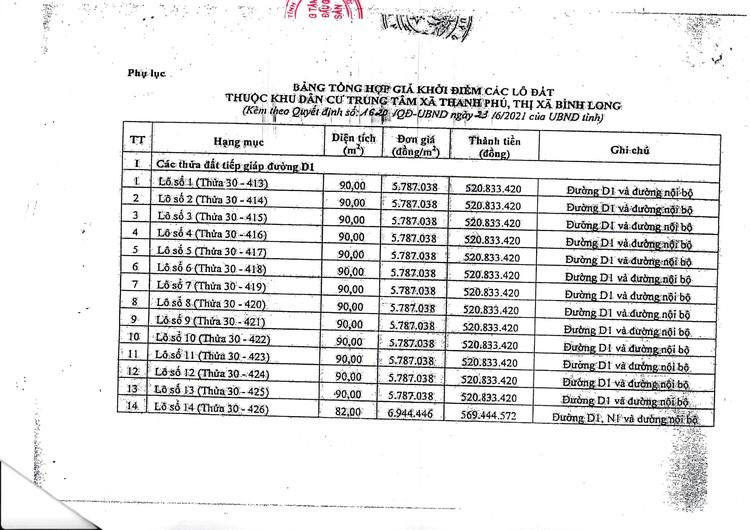Ngày 30/8/2021, đấu giá quyền sử dụng 22 lô đất tại thị xã Bình Long, tỉnh Bình Phước ảnh 5