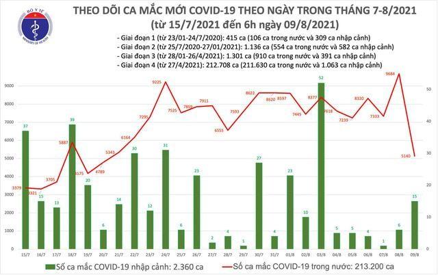 Bản tin dịch COVID-19 sáng 9/8: Thêm 5.155 ca mắc mới, riêng Bình Dương 1.725 ca ảnh 1