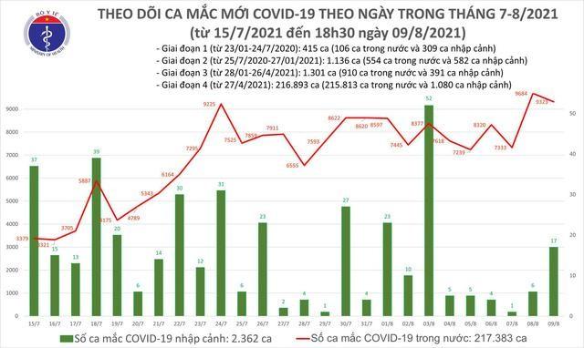 Bản tin dịch COVID-19 tối 9/8: Thêm 4.185 ca mắc mới, cả ngày thêm 4.423 ca khỏi bệnh ảnh 1