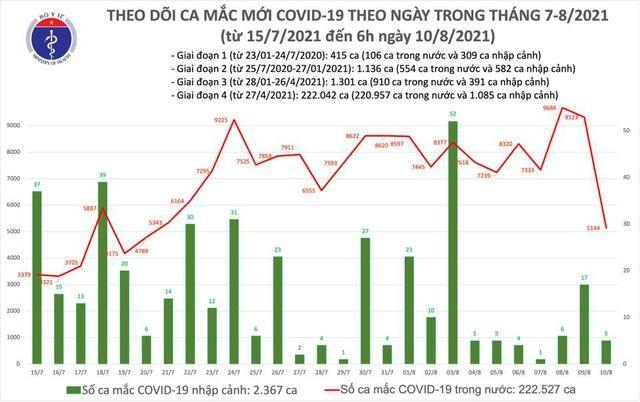 Bản tin dịch COVID-19 sáng 10/8: Thêm 5.149 ca mắc mới, trong đó Bình Dương có 1.325 ca nhiễm ảnh 1
