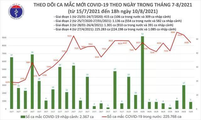 Bản tin dịch COVID-19 tối 10/8: Thêm 3.241 ca mới, riêng TP.HCM 1.466 ca ảnh 1