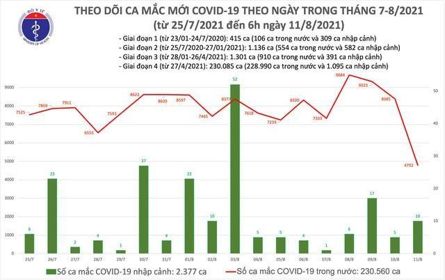 Bản tin dịch COVID-19 sáng 11/8: Thêm 4.892 ca mắc mới, trong đó TP.HCM có 2.128 ca ảnh 1