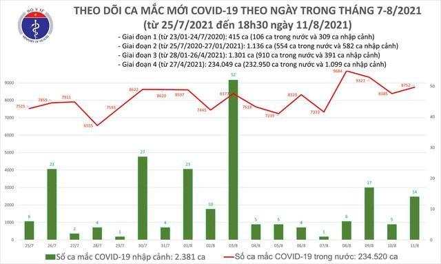 Bản tin dịch COVID-19 tối 11/8: Thêm 3.964 ca mắc mới, cả ngày 8.776 ca ảnh 1