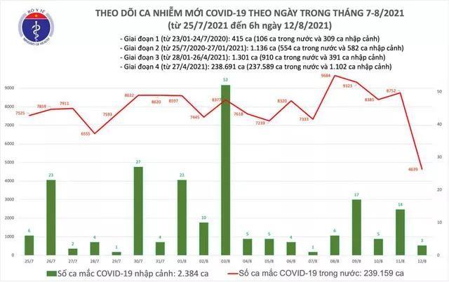 Bản tin dịch COVID-19 sáng 12/8: Có 4.642 ca mắc, riêng TP.HCM đã có đến 2.318 ca ảnh 1