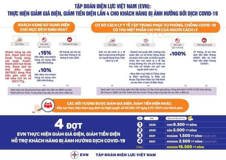 Hàng triệu khách hàng tại 21 tỉnh thành phía Nam được giảm giá điện, giảm tiền điện ảnh 4