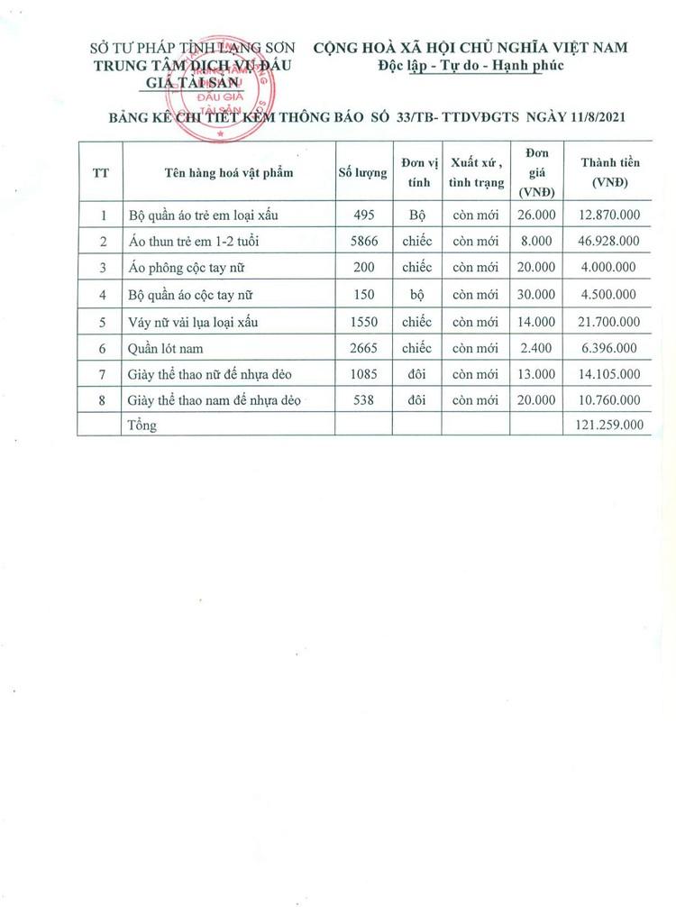 Ngày 26/8/2021, đấu giá 8 mục hàng tạp hóa các loại tại tỉnh Lạng Sơn ảnh 6