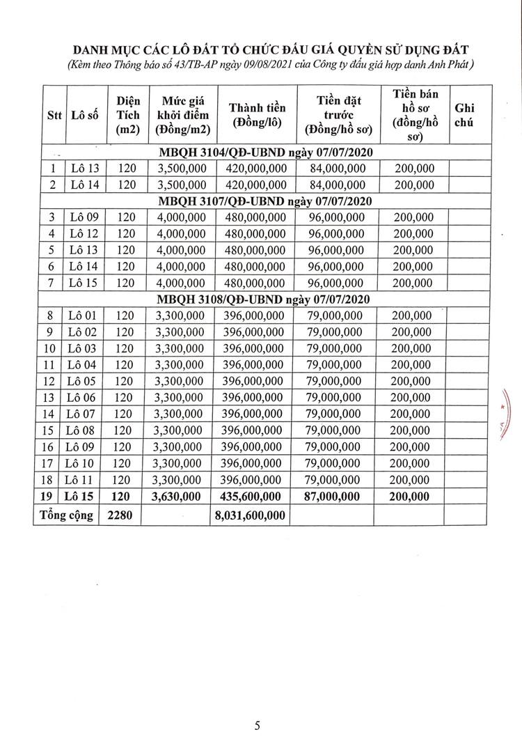 Ngày 27/8/2021, đấu giá quyền sử dụng 19 lô đất tại huyện Quảng Xương, tỉnh Thanh Hoá ảnh 6