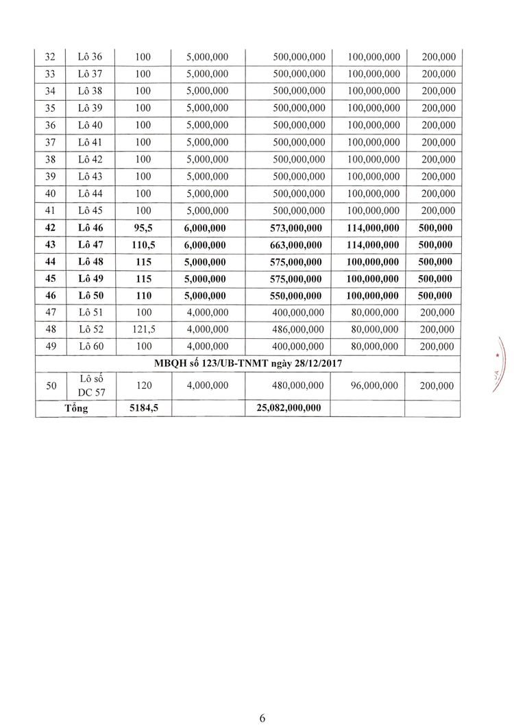 Ngày 29/8/2021, đấu giá quyền sử dụng 50 lô đất tại huyện Quảng Xương, tỉnh Thanh Hoá ảnh 7