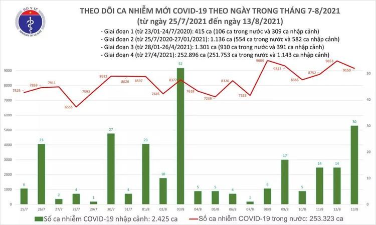 Bản tin dịch COVID-19 ngày 13/8: Ghi nhận 9.180 ca nhiễm mới, số ca tử vong vượt 5.000 bệnh nhân ảnh 1