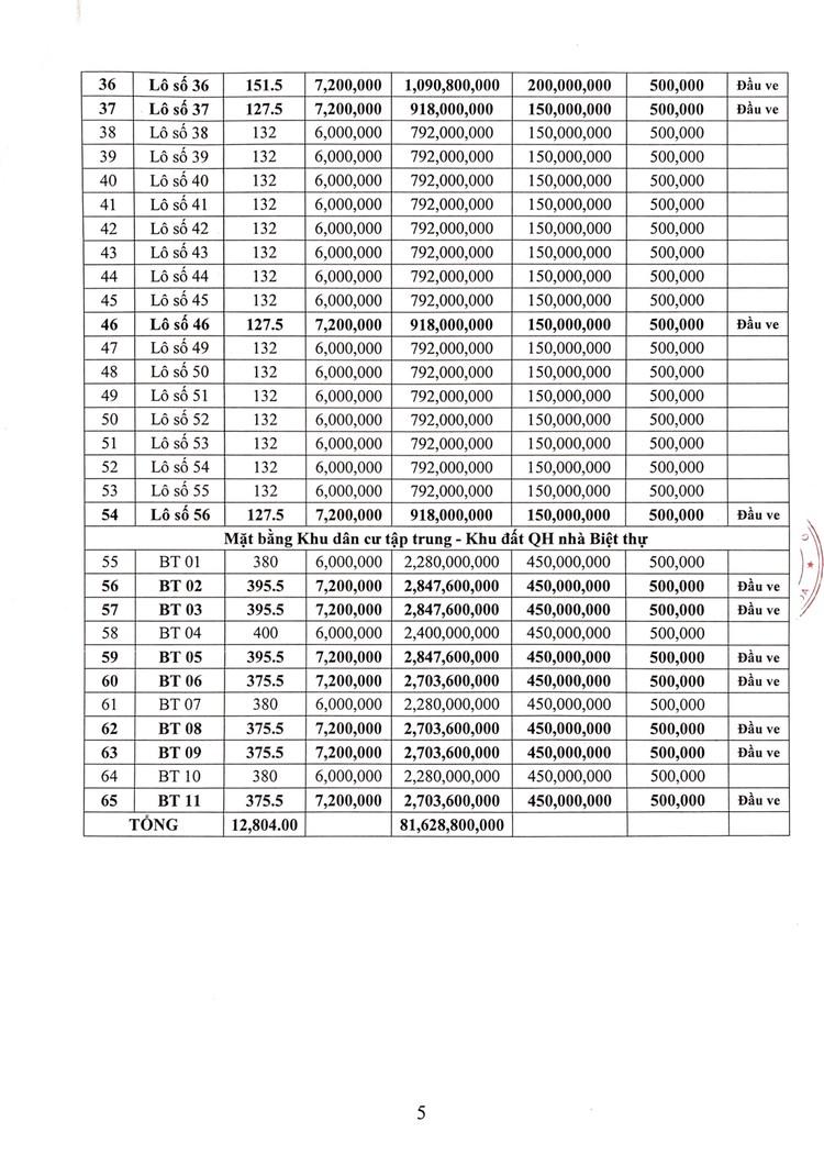 Ngày 9/9/2021, đấu giá quyền sử dụng 65 lô đất tại huyện Hậu Lộc, tỉnh Thanh Hóa ảnh 6