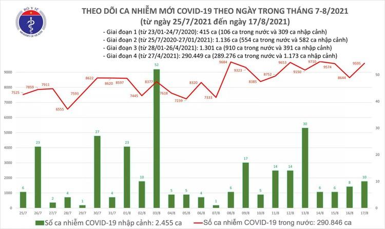 Bản tin dịch COVID-19 tối 17/8: Ghi nhận thêm 9.605 ca mắc mới, riêng Bình Dương 3.332 ca ảnh 1