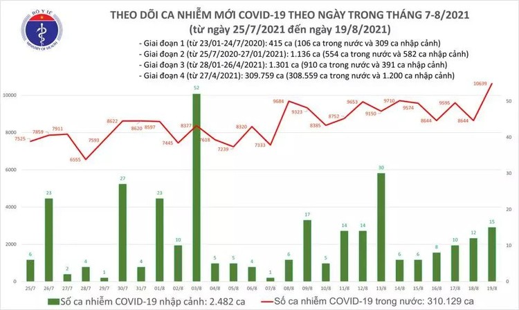 Bản tin dịch COVID-19 tối 19/8: Thêm 10.639 ca mắc COVID-19, riêng TP.HCM và Bình Dương 7.860 ca ảnh 1