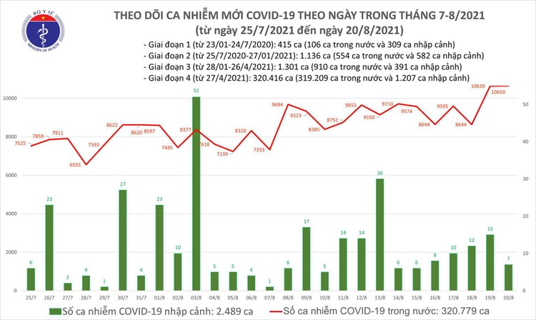 Bản tin dịch COVID-19 tối 20/8: Thêm 10.657 ca mới, Bình Dương có số mắc cao nhất với 4.223 ca ảnh 1