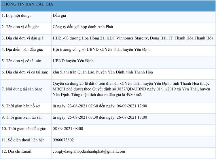 Ngày 8/9/2021, đấu giá quyền sử dụng 25 lô đất tại huyện Yên Định, tỉnh Thanh Hóa ảnh 1