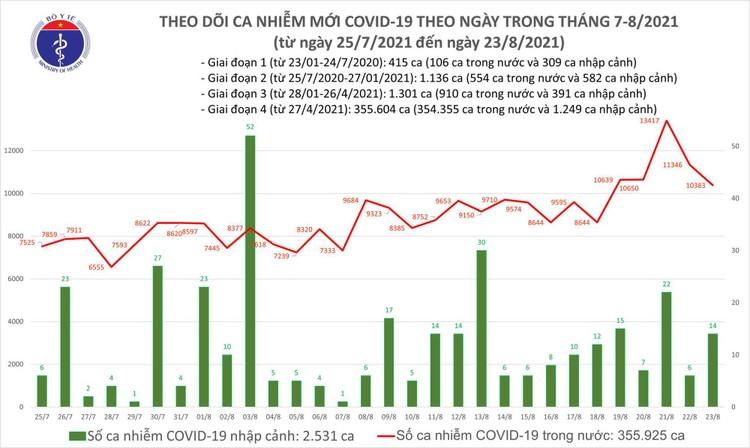Bản tin dịch COVID-19 tối 23/8: Thêm 10.266 ca mắc mới, TP.HCM vẫn nhiều nhất với 4.251 ca ảnh 1