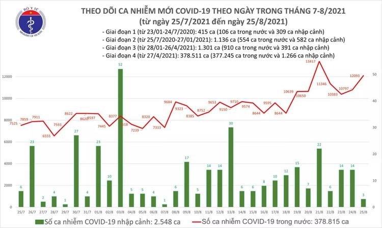 Bản tin dịch COVID-19 tối 25/8: Thêm 12.096 ca mắc mới, riêng TP.HCM đã 5.294 ca ảnh 1