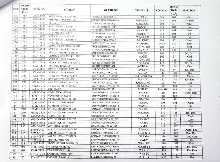Ngày 13/9/2021, đấu giá lô 479 xe mô tô, gắn máy tại tỉnh An Giang ảnh 5