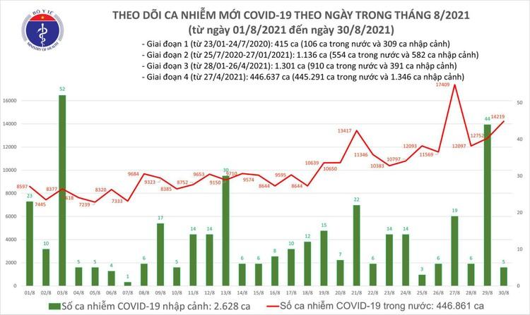 Bản tin dịch COVID-19 tối 30/8: Thêm 14.224 ca mắc mới, có 9.014 bệnh nhân khỏi trong ngày ảnh 1
