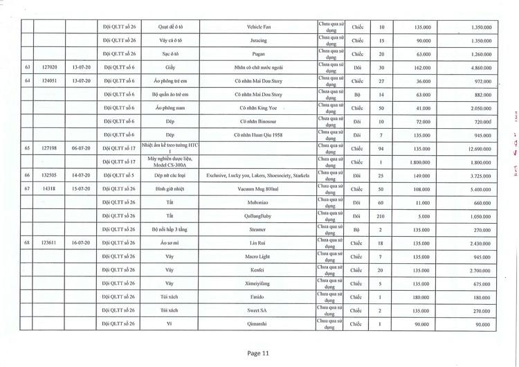 Ngày 10/9/2021, đấu giá hàng hóa các loại bị tịch thu do vi phạm hành chính tại Hà Nội ảnh 14