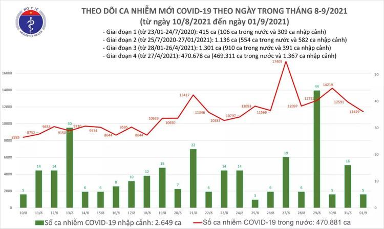 Bản tin dịch COVID-19 tối 1/9: Thêm 11.434 ca mắc mới, TP.HCM nhiều nhất với 5.368 ca ảnh 1