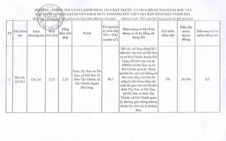 Ngày 20/11/2021, đấu giá quyền khai thác tại 9 điểm mỏ khoáng sản tại huyện Hải Lăng, Cam Lộ, Đakrông, Triệu Phong và TX Quảng Trị, tỉnh Quảng Trị ảnh 6
