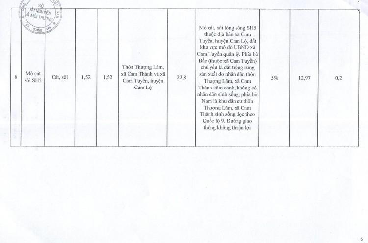 Ngày 20/11/2021, đấu giá quyền khai thác tại 9 điểm mỏ khoáng sản tại huyện Hải Lăng, Cam Lộ, Đakrông, Triệu Phong và TX Quảng Trị, tỉnh Quảng Trị ảnh 11