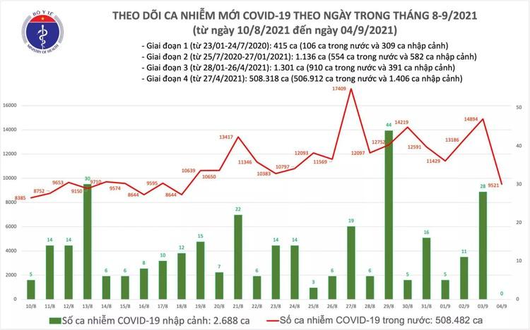 Bản tin dịch COVID-19 tối ngày 4/9: Có 9.521 ca mắc mới, số ca bệnh khỏi là 11.848 ca ảnh 1