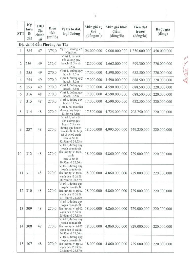 Ngày 17/9/2021, đấu giá quyền sử dụng 21 lô đất tại thành phố Huế, tỉnh Thừa Thiên Huế ảnh 3