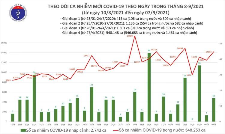 Bản tin dịch COVID-19 ngày 7/9: Thêm 14.208 ca mắc mới, TP.HCM vẫn cao nhất với 7.310 ca ảnh 1