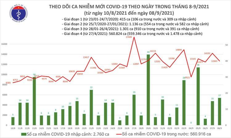 Bản tin dịch COVID-19 ngày 8/9: Thêm 12.680 ca mắc mới riêng TP.HCM có 7.308 ca ảnh 1