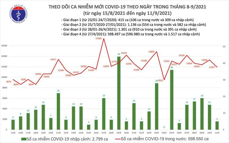 Bản tin dịch COVID-19 ngày 11/9: Có 11.932 ca mắc mới, ít hơn hôm qua gần 1.400 ca ảnh 1