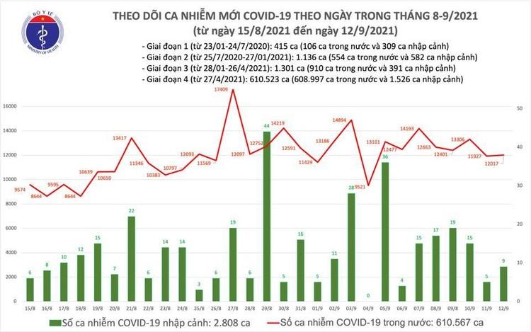 Bản tin dịch COVID-19 ngày 12/9: Thêm 11.478 ca mắc mới, riêng TP.HCM và Bình Dương ghi nhận gần 9.350 ca ảnh 1