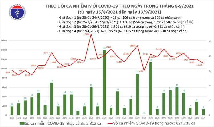 Bản tin dịch COVID-19 ngày 13/9: Có 11.172 ca mắc mới, TP.HCM nhiều nhất với 5.446 ca ảnh 1