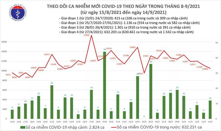Bản tin dịch COVID-19 ngày 14/9: Thêm 10.508 ca mắc mới, trong đó TP.HCM và Bình Dương đã gần 8.500 ca ảnh 1