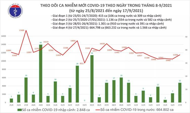 Bản tin dịch COVID-19 tối 17/9: Thêm 11.521 ca mắc mới, trong đó TP.HCM và Bình Dương đã gần 10.000 ca ảnh 1