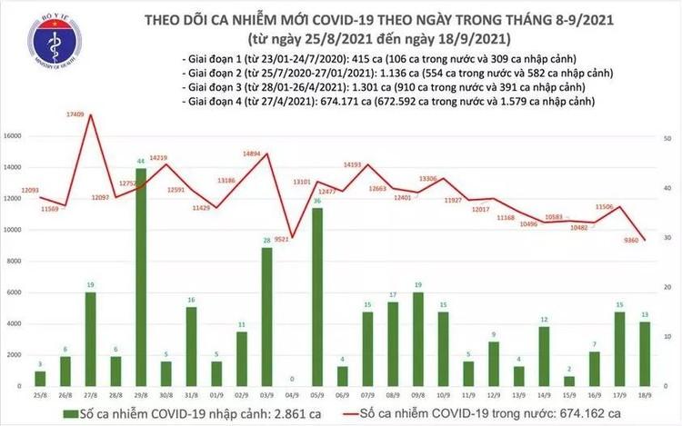 Bản tin dịch COVID-19 ngày 18/9, thêm 9.373 ca mắc mới, trong ngày có 14.903 ca khỏi bệnh ảnh 1