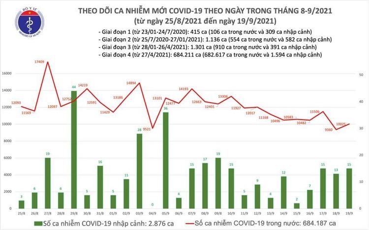 Bản tin dịch COVID-19 ngày 19/9, có thêm 10.040 ca mắc mới, trong đó riêng TP.HCM có 5.496 ca ảnh 1