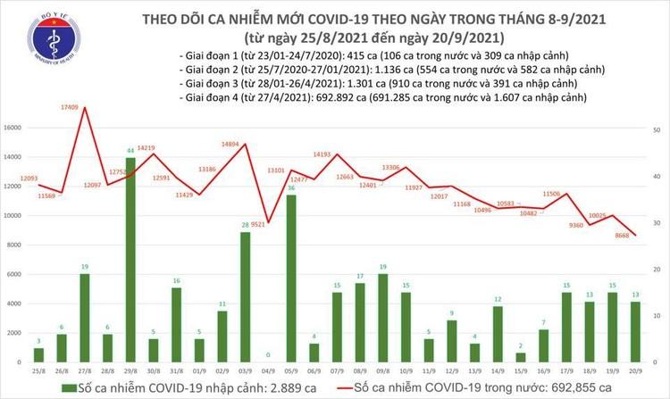 Bản tin dịch COVID-19 ngày 20/9, có thêm 8.681 ca mắc mới, riêng TP.HCM 5.171 ca ảnh 1