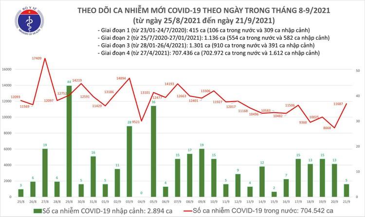 Bản tin dịch COVID-19 ngày 21/9: Thêm 11.692 ca mắc mới, 11.017 bệnh nhân khỏi bệnh ảnh 1