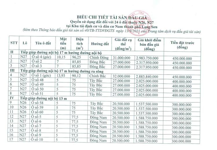 Ngày 5/10/2021, đấu giá quyền sử dụng 24 ô đất tại thành phố Lạng Sơn, tỉnh Lạng Sơn ảnh 7
