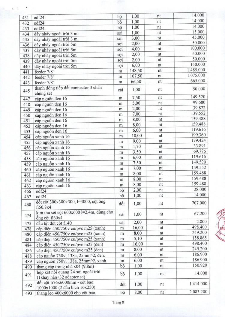 Ngày 7/10/2021, đấu giá vật tư thiết bị mạng lưới tại tỉnh Nam Định ảnh 11